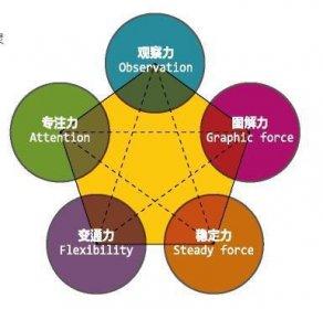 数学思维(四升五)图片